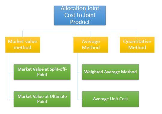 Alokasi joint cost ke joint product (produk gabungan)