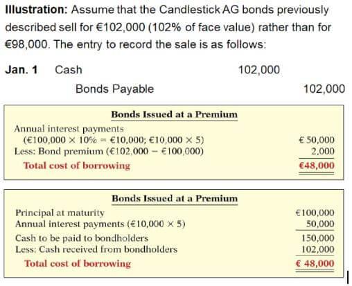 pencatatan premium obligasi