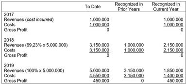 Cost Recovery (Zero Profit) method - pengalokasian pengakuan pendapatan