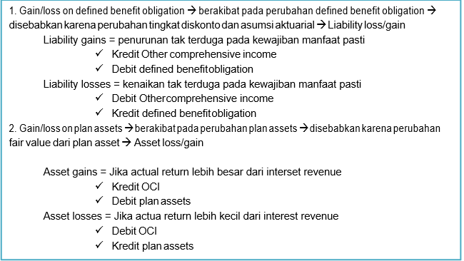 Asset and Liability Loss/Gain
